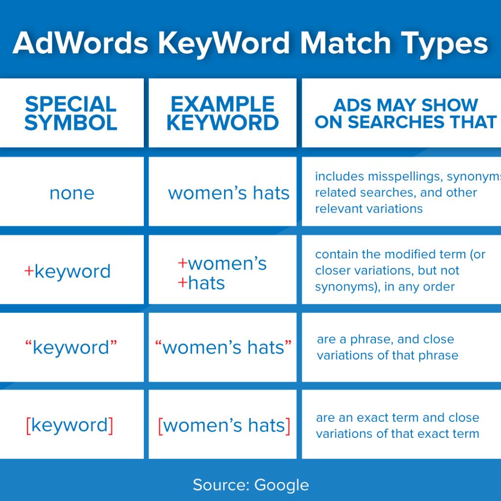 AdWords keyword Match Types 1