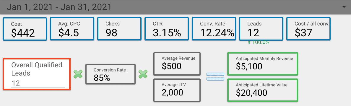 Google Ads Results ROI Calculations